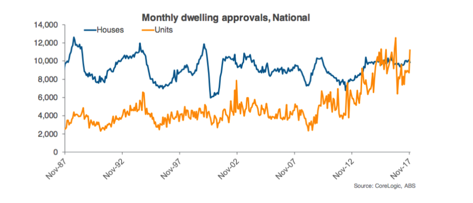 Monthly Dwelling Approvals, National