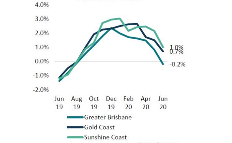 Rolling Quarterly Change in Dwelling Values: Brisbane
