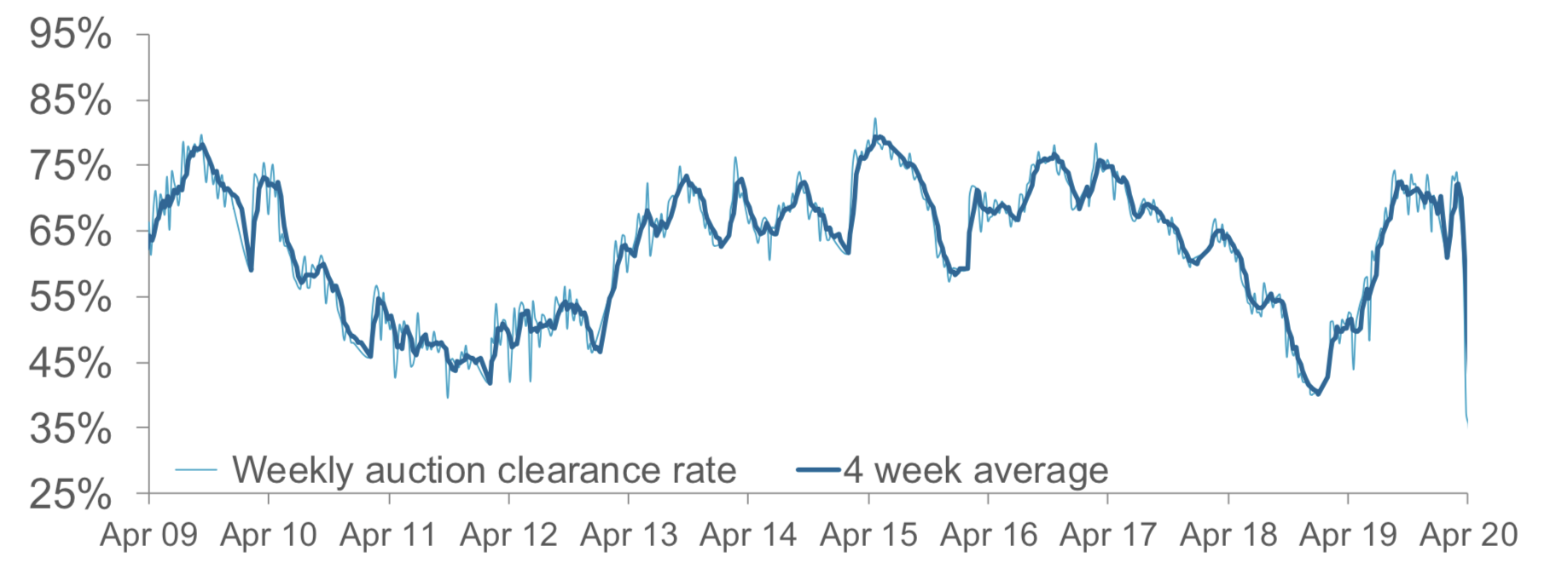 CoreLogic graph showing the plunge in combined weekly auction clearance rates for all capital cities in April 2020, with a preliminary rate of 29.3 per cent amid the challenges presented by Covid-19.