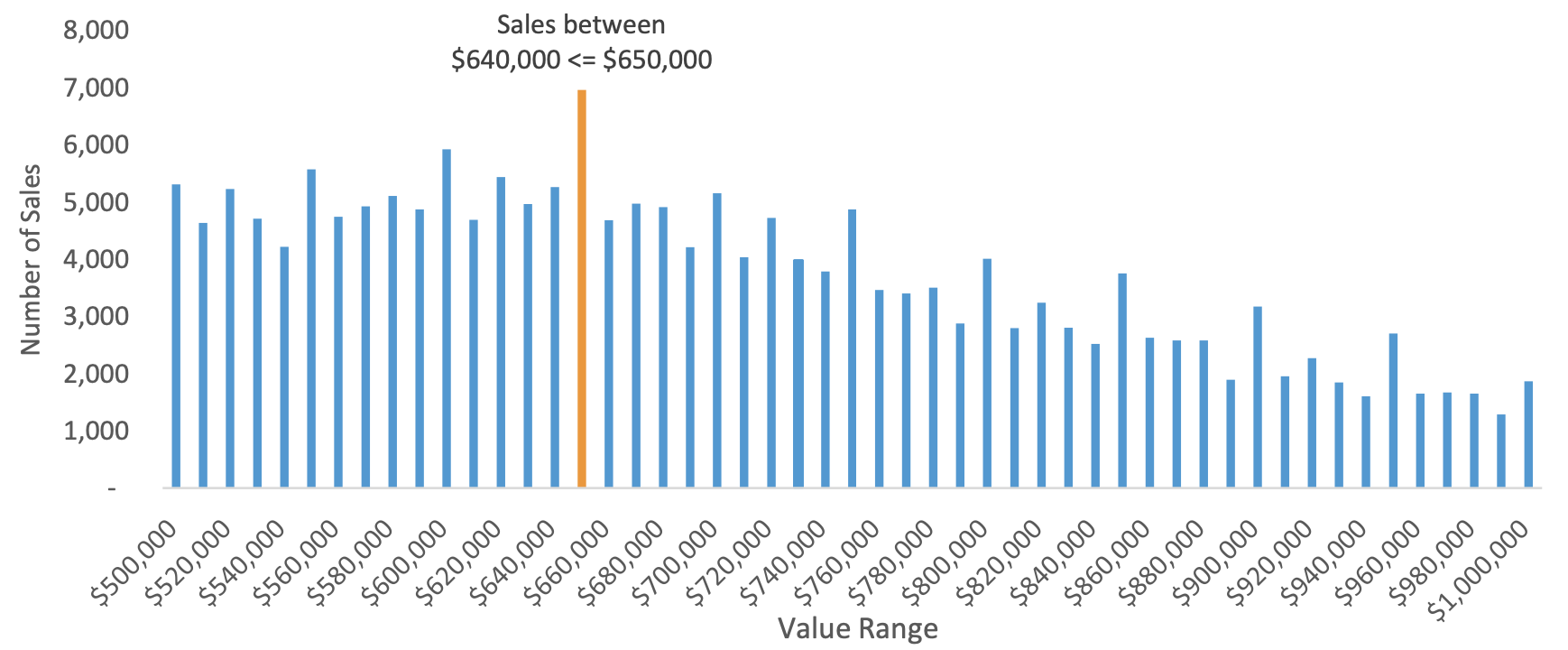 CoreLogic graph showing NSW house sales by value range in the two years after stamp duty concessions were introduced.