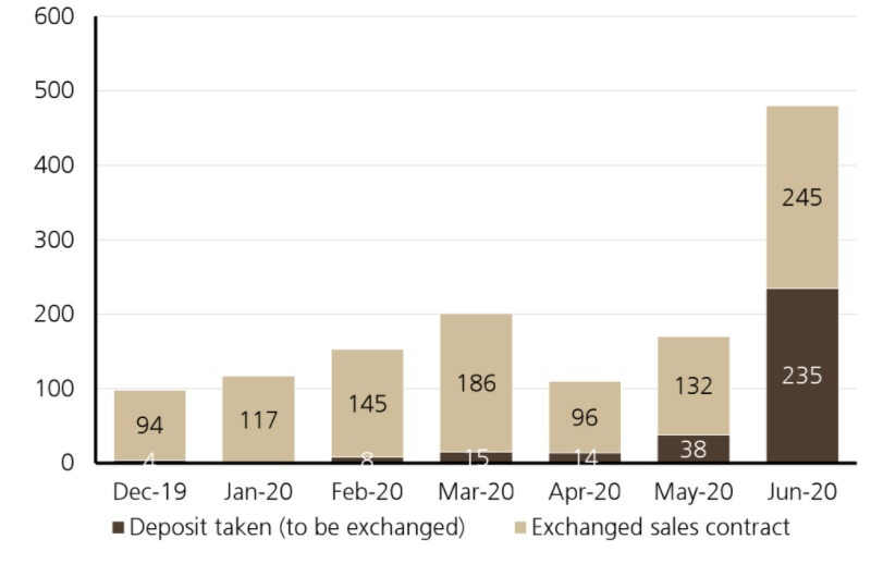 Mirvac monthly sales data from UBS