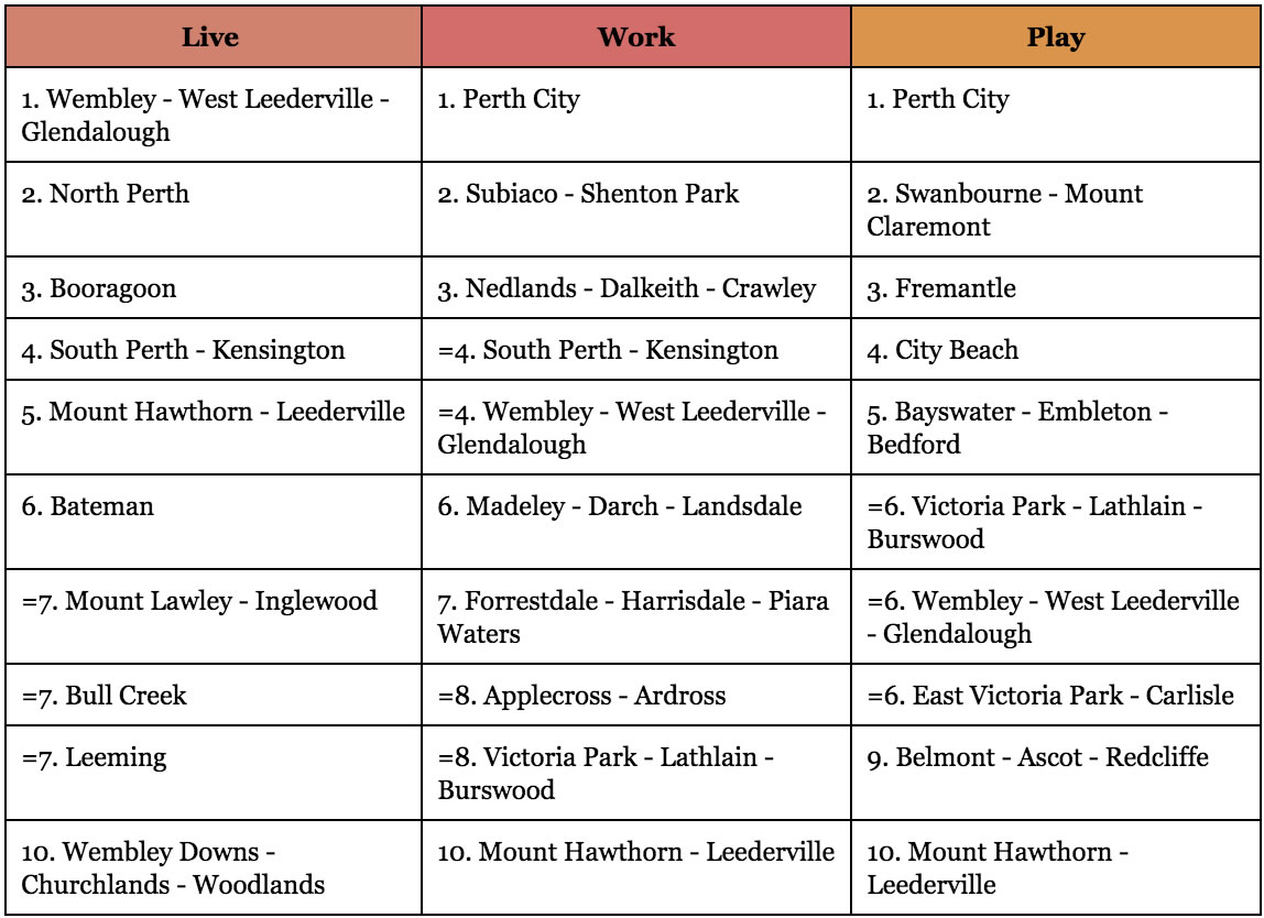 """Pwc's Best Suburbs in Perth to """"Live"""", """"Work"""", and """"Play""""."""