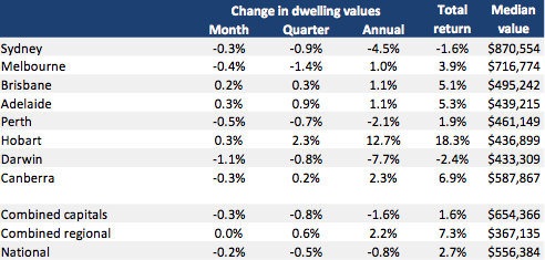 Alongside Sydney, both Perth and Darwin saw median values fall over the year, at 2.1% and 7.7% respectively.