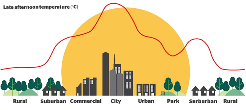 Urban Heat Island effect: Source: Temperature Check - adapted from City of Parramatta material