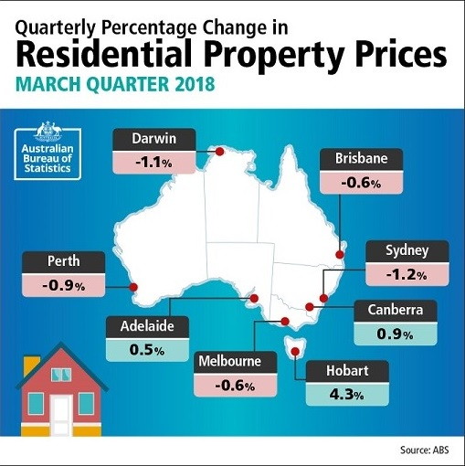 ABS residential property prices across Australia: Hobart shows strong economic conditions underpinning demand for property.