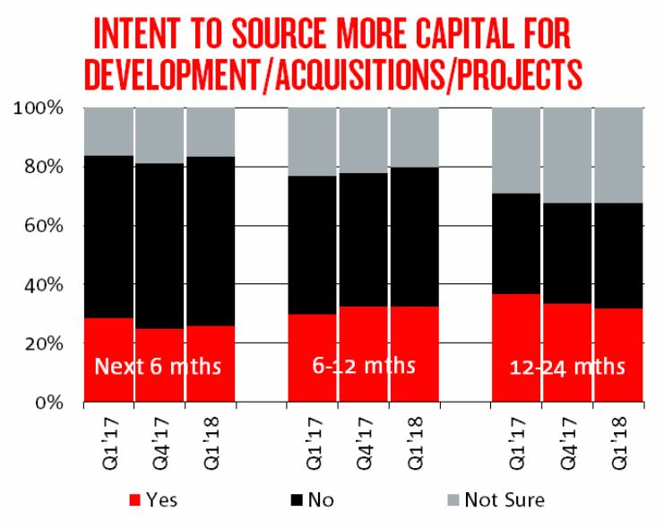 Intent to source more capital