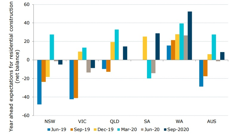The outlook for residential construction is strongest in WA - source ANZ-Property Council.