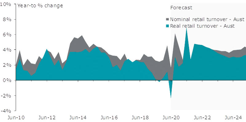 Retail spending is faring better than general consumer spending, with retail volumes falling just 3.4% over the June quarter, compared to the 12.1% collapse in household spending volumes