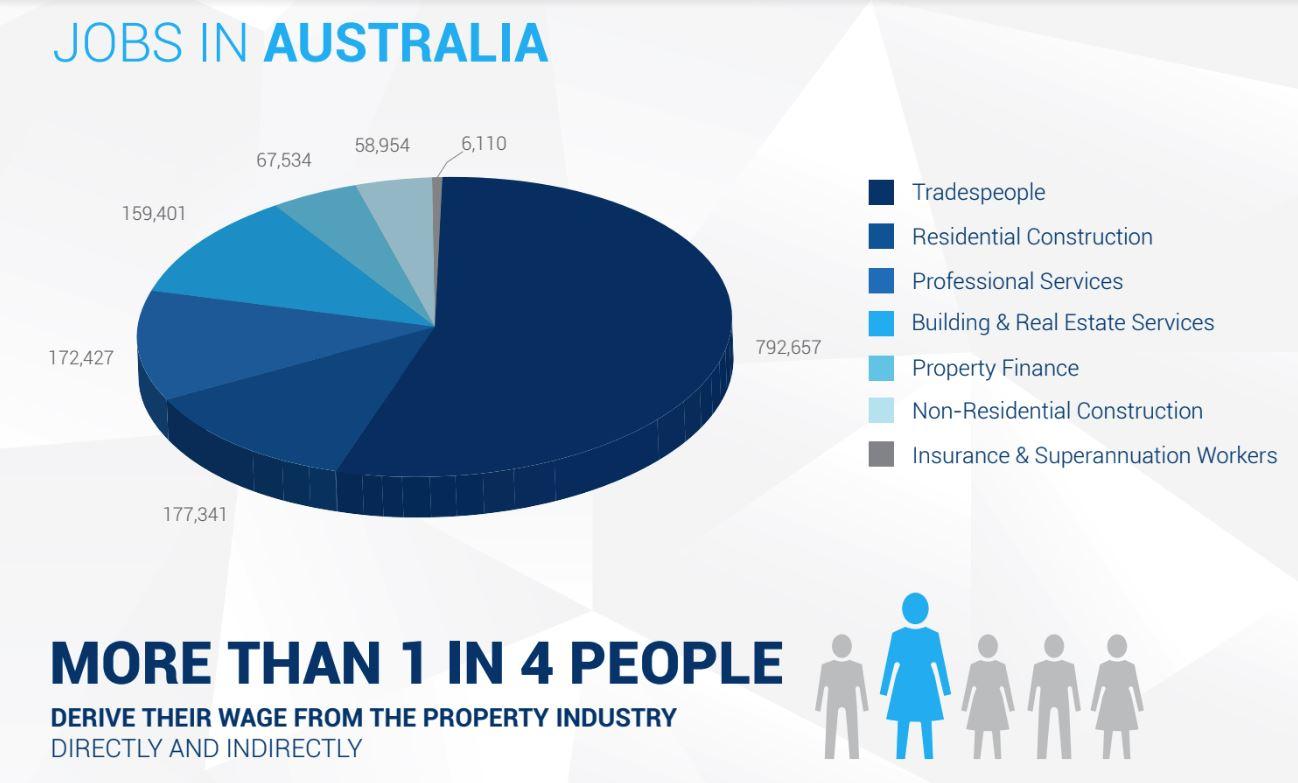 Property stats 1