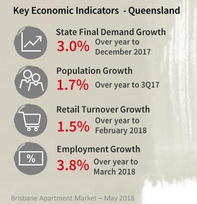 Key economic indicators - Queensland