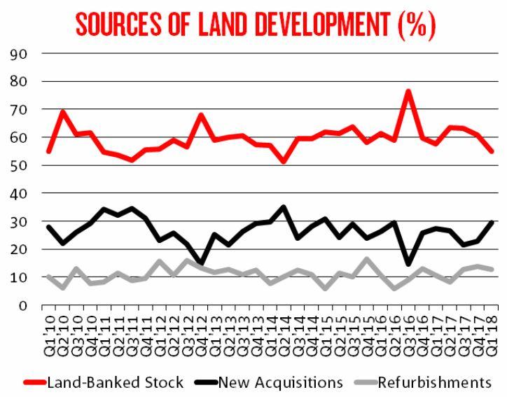 land sources graph1
