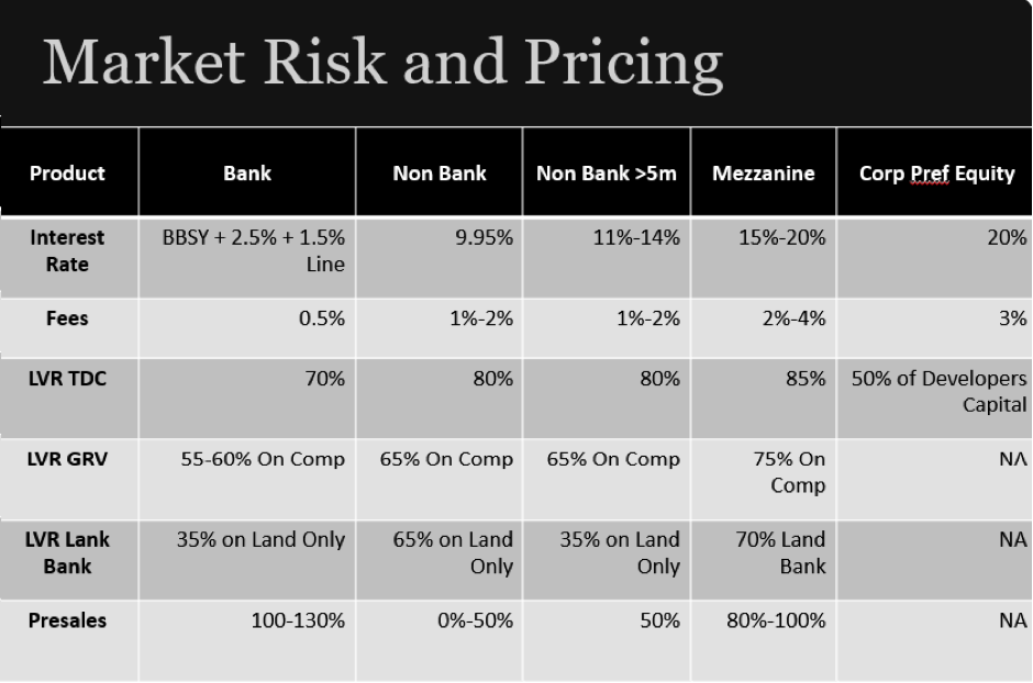 Market Risk and Pricing