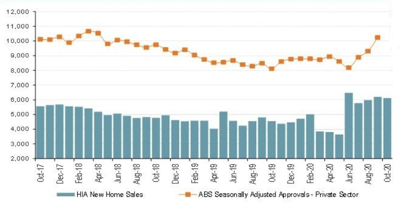 New Home Sales in Australia, seasonally adjusted from HIA and ABS.