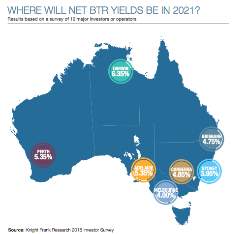 As home ownership rates continue to plunge, Australia's build-to-rent model has become increasingly viable.