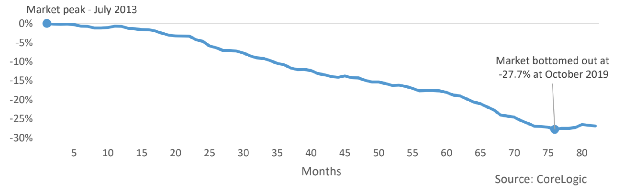 Perth unit market - value change relative to peak