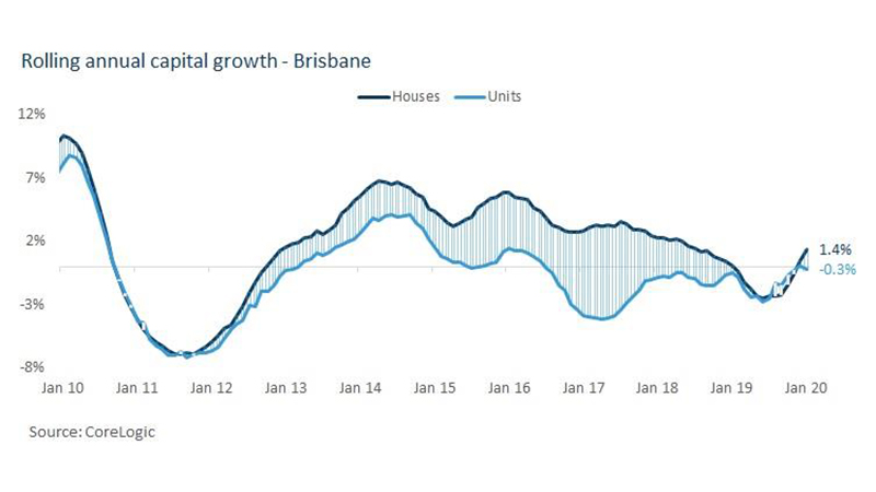 ▲ Rolling annual capital growth - Brisbane. Image: Corelogic
