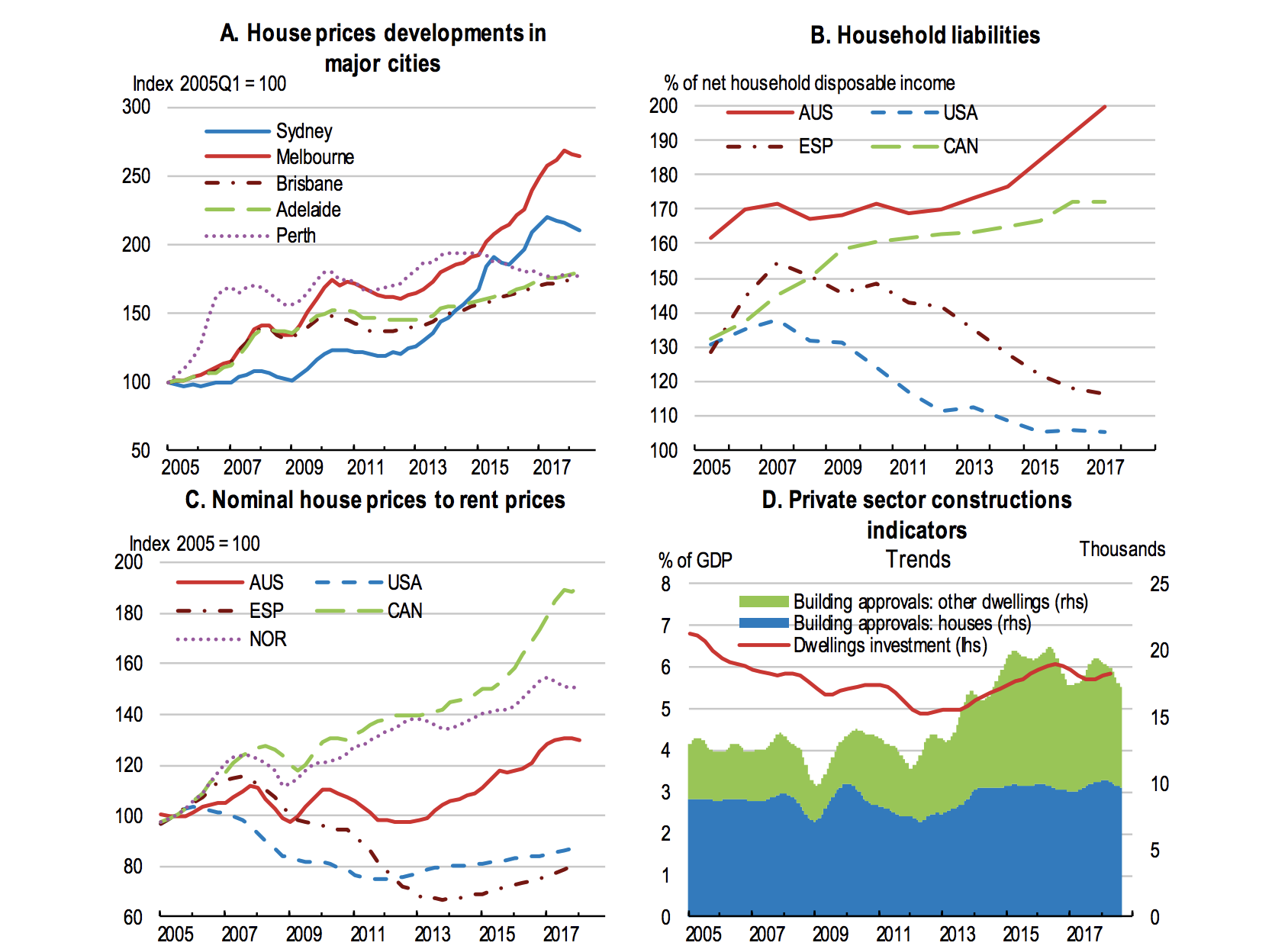 House prices are easing but the household-debt burden continues to rise