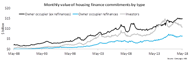 In May 2018 there was $14.9 billion in commitments to owner occupiers (ex-refinances), $6.3 billion for owner occupier refinances and $10.7 billion for investors.  Investor housing finance the only category to record a decline for the month: CoreLogic.