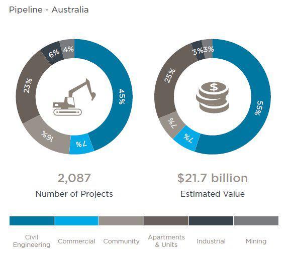 Australia-construction-pipeline-July-2017.jpg
