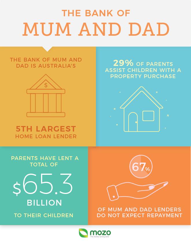 BankofMumandDad-infographic-FINAL.png