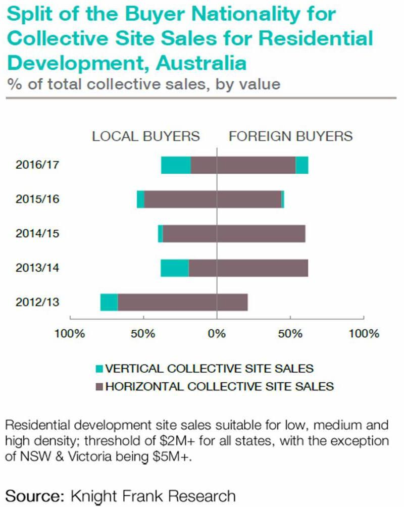 Chart_BuyerNationalities_AU.jpg