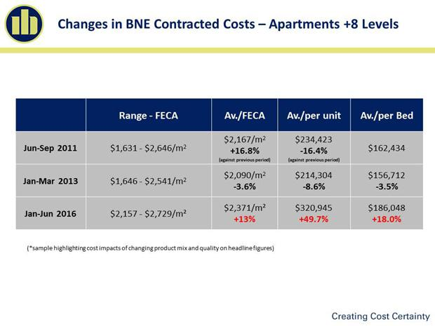 Contract-Cost-slide