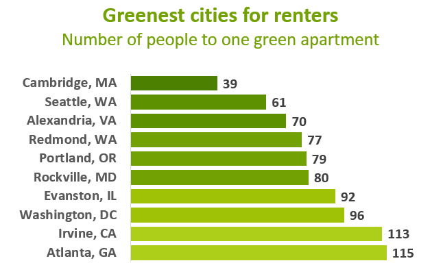 greenest-cities-for-renters