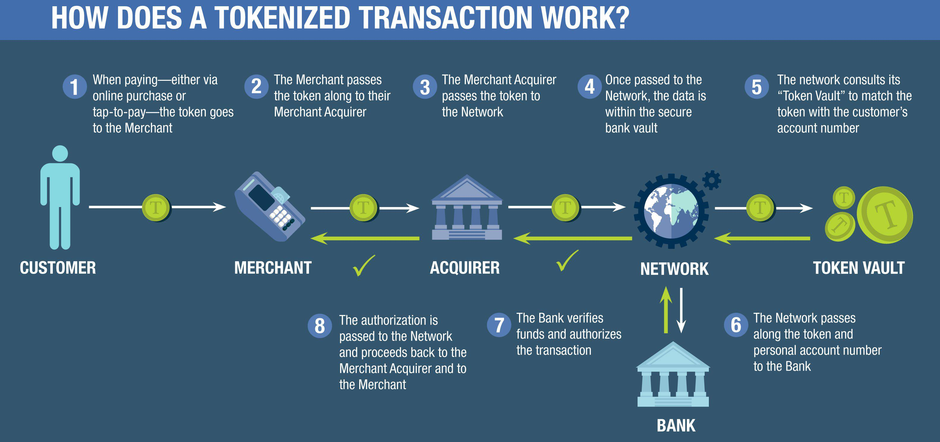 HOW-DOES-A-TOKENIZED-TRANSACTION-WORK.jpg