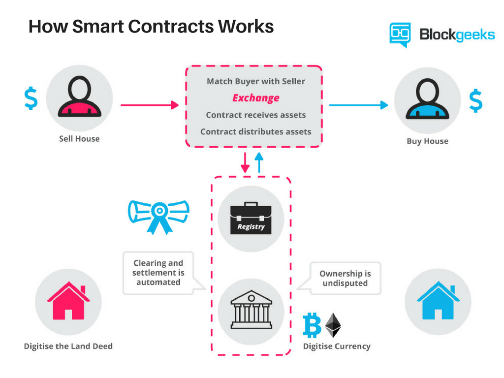 How-Smart-Contracts-Works-digital-assets.png