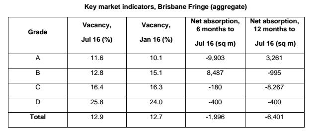 Key market indicators, Brisbane Fringe (aggregate)