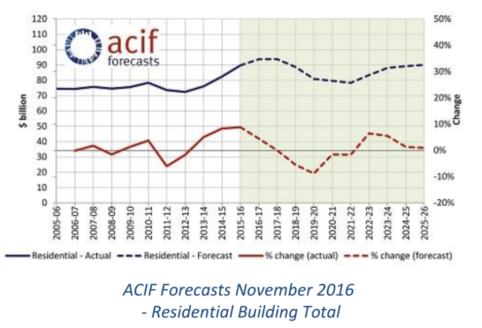 ACIF Forecasts November 2016