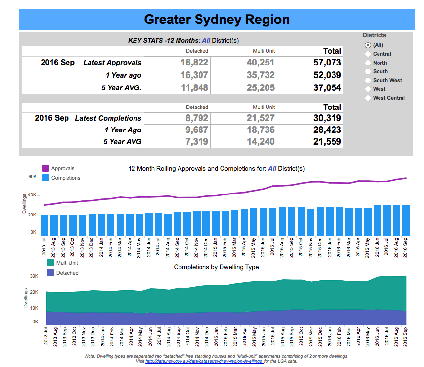 Source: NSW Department of Planning and Environment