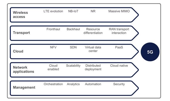 5G capability. Source: Ericsson