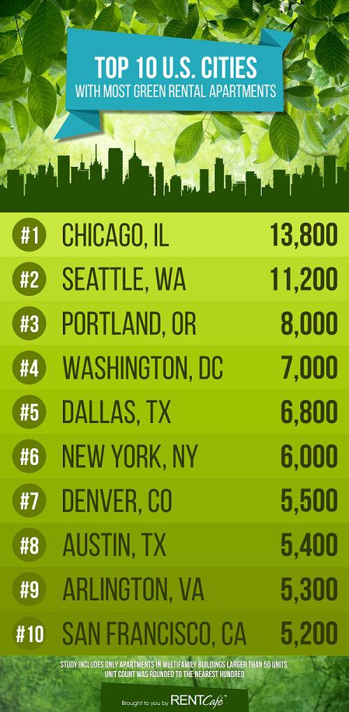 top-10-cities-for-green-apartments