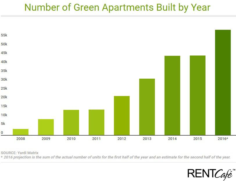 us-green-apartment-construction-year