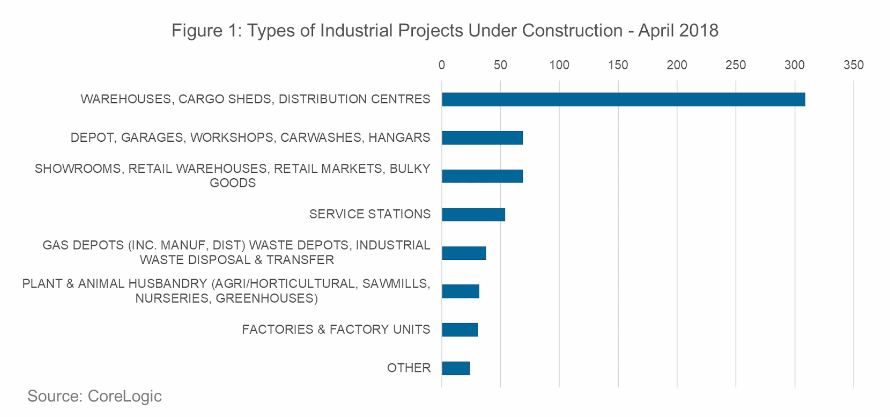 Figure 1 shows the types of industrial real estate currently under construction.