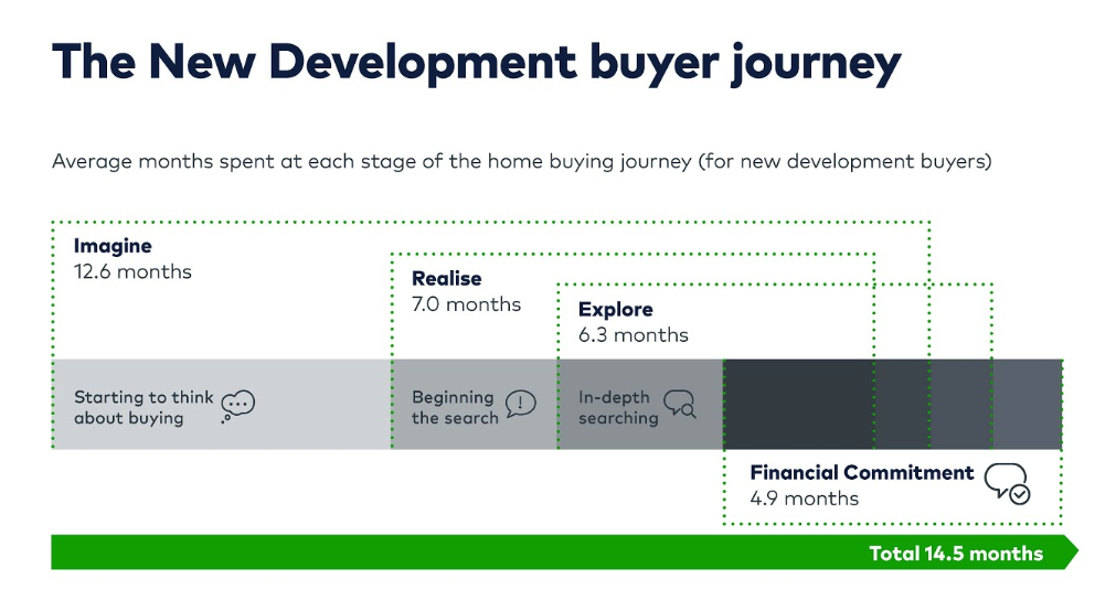 It was uncovered in this research piece that the buyer journey can be broken up into 4 stages: Imagine, realise, explore and financial commitment.