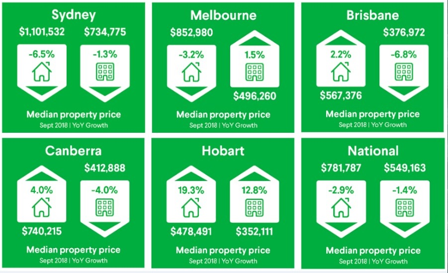 National house prices fell 2.6 per cent over the September quarter and 2.9 per cent over the year to $781,787. Unit prices fell 1.6 per cent over the September quarter and 1.4 per cent over the year to $549,163.