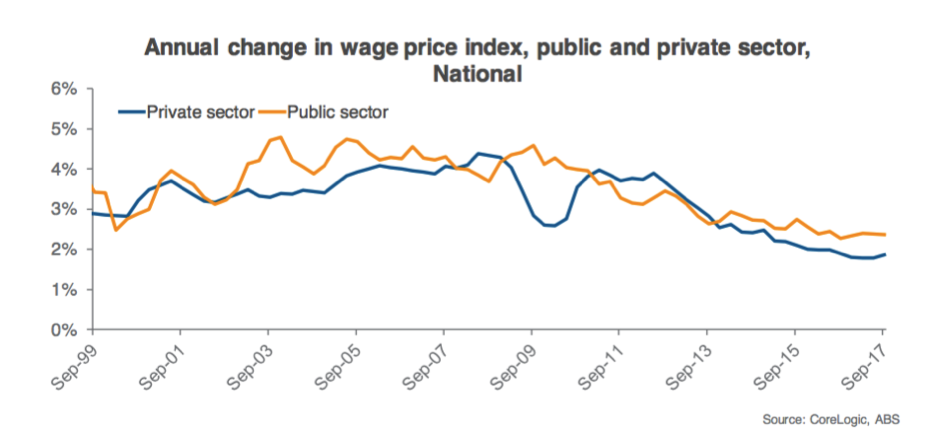 Annual change in wage price index