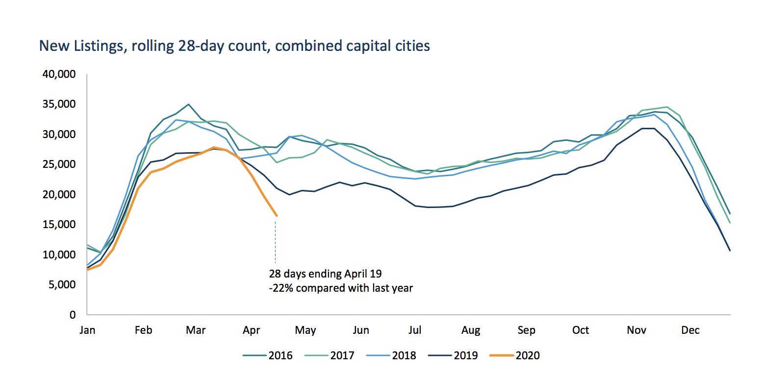 CoreLogic on Australia's housing market