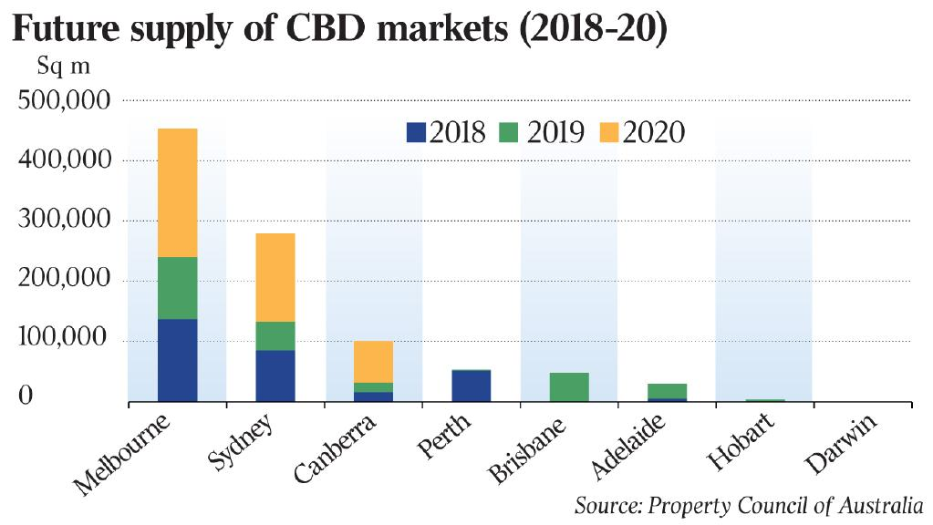 Future supply of CBD