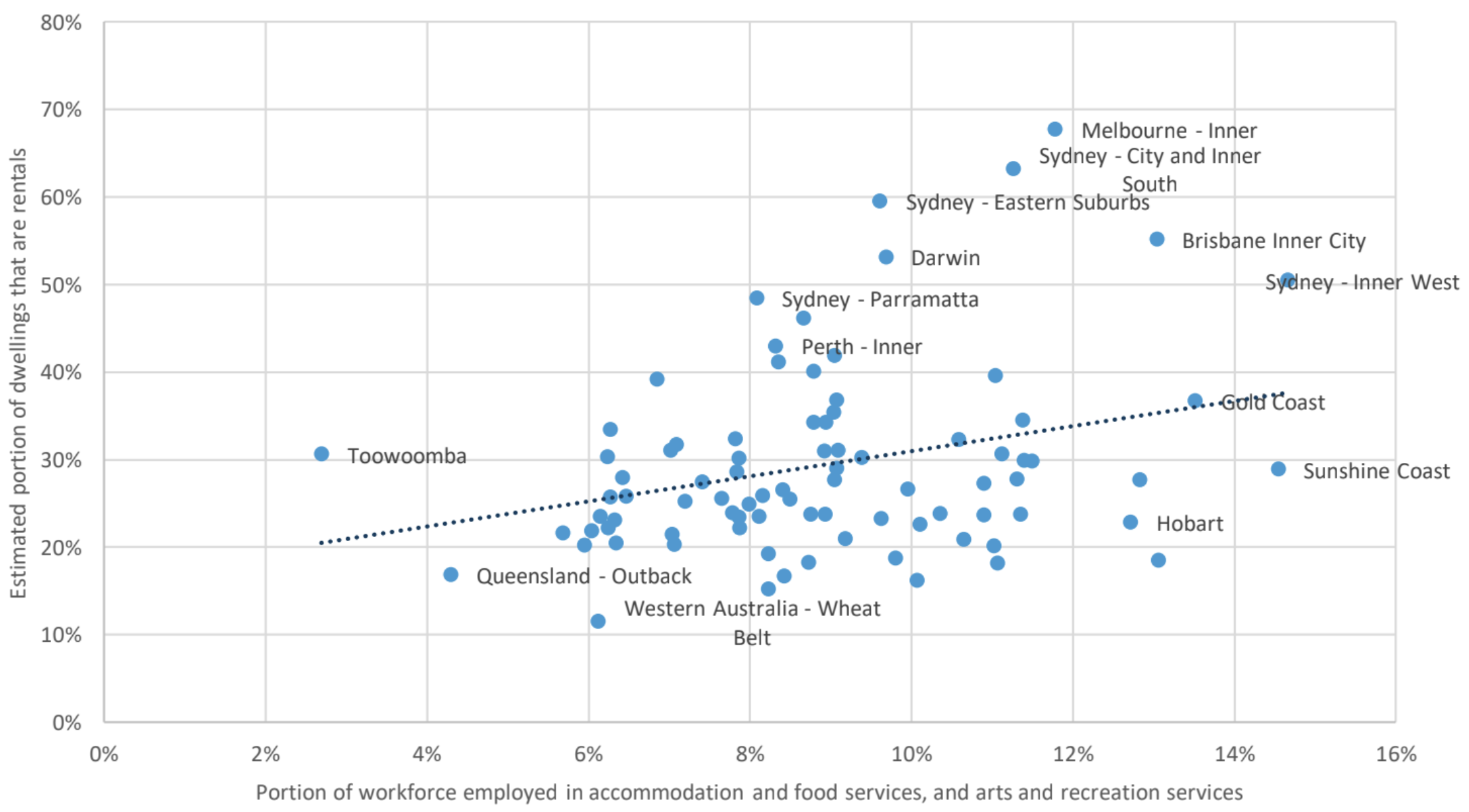 Concentration of workforce in industries highly impacted by COVID-19, and portion of renting households - SA4 Regions, Australia