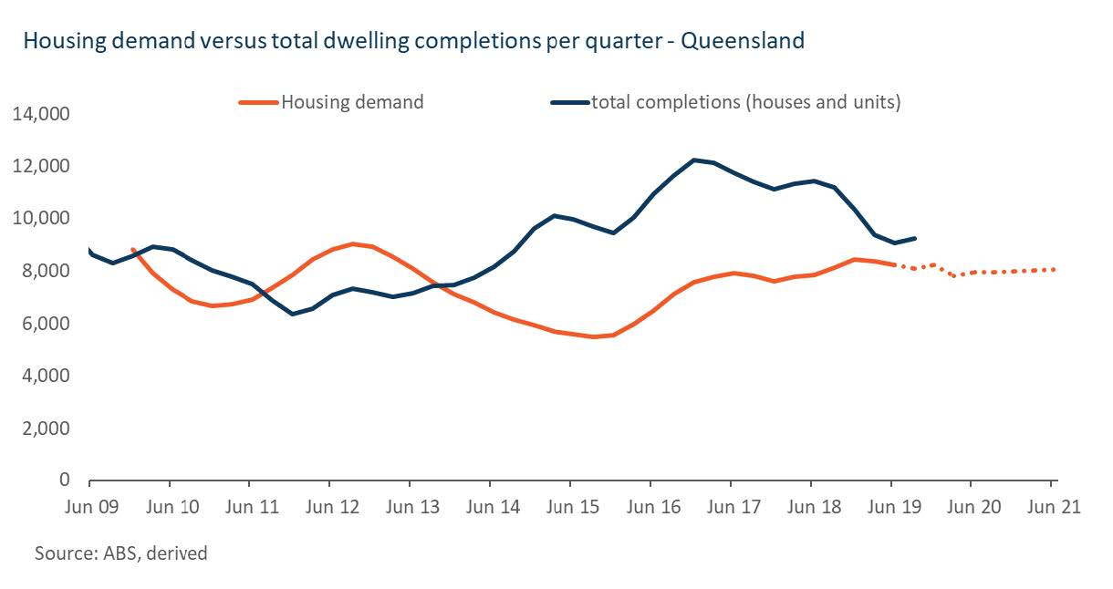 ▲ Housing demand versus total dwelling completions per quarter, Queensland. Image: Corelogic