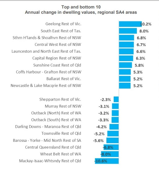 Top and bottom 10 Annual change in dwelling values, regional SA4 areas