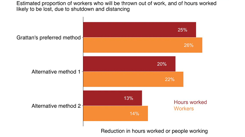Chart 1: up to 26% of workers are likely to be thrown out of work, and of hours worked likely to be lost, due to shutdown and distancing. Sources: Grattan analysis based on O*NET and ABS data.