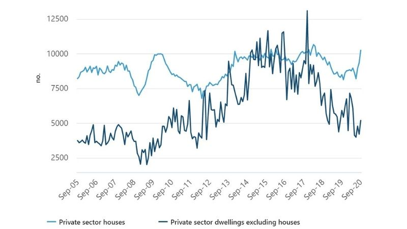 Graph of dwellings approved by building type, seasonally adjusted. Australian Bureau of Statistics.