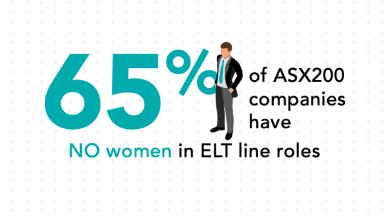 ▲ Chief Executive Women's ASX200 Senior Executive Census 2020 found 65 per cent of ASX200 companies had no women in executive leadership team positions. Image: Chief Executive Women