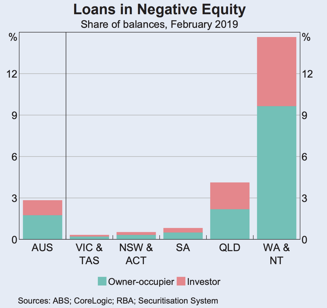Queensland, Western Australia and the Northern Territory together account for the majority of all mortgage debt in negative equity, RBA.