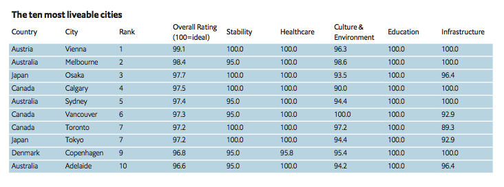 How the ratings work: The concept of liveability assesses which locations around the world provide the best or worst living conditions across five broad categories of stability, healthcare, culture and environment, education, and infrastructure.