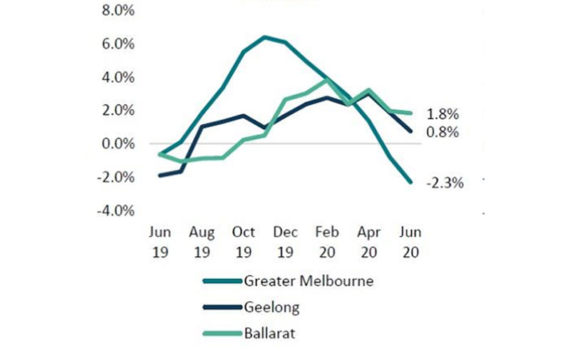 Rolling Quarterly Change in Dwelling Values: Melbourne